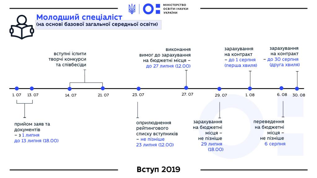 18-molodshiy-spetsialist-2019-bazova-zagalna-serednya