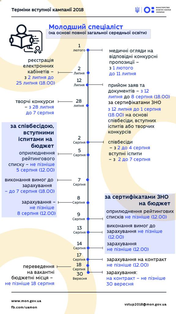 8-molodshiy-spetsialist-povna